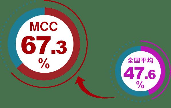 全国平均47.6%、MCC67.3%