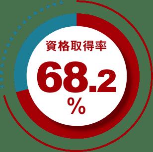 資格取得率68.2%
